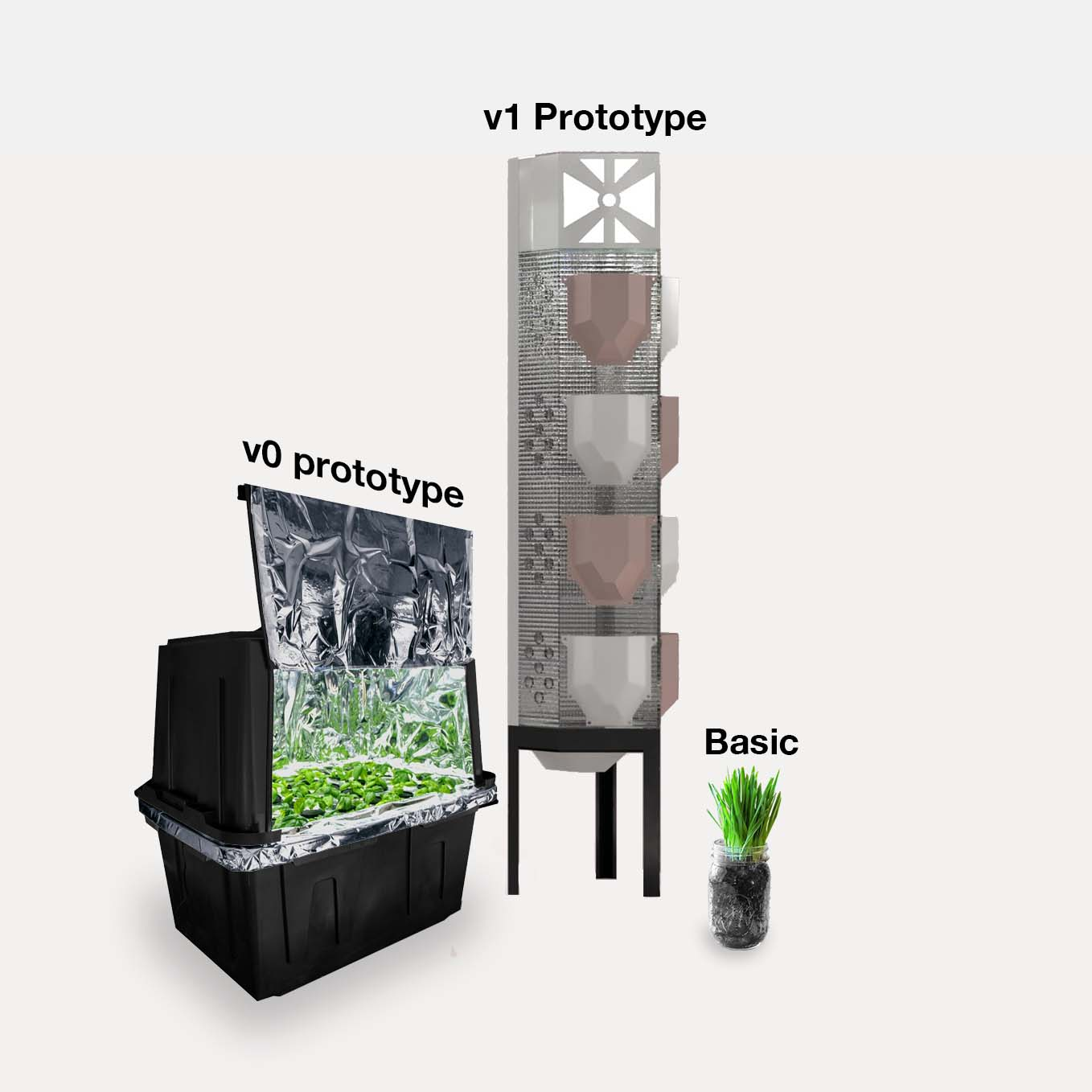 Evolution of Ever Arable products with v0, v1 and basic system.